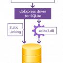 Показать скриншот dbExpress Driver for SQLite.
